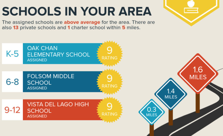 Schools for homes in the parkway folsom ca