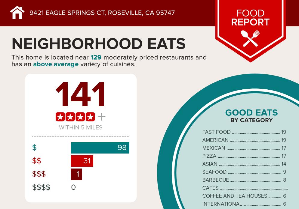 Restaurants in Roseville CA