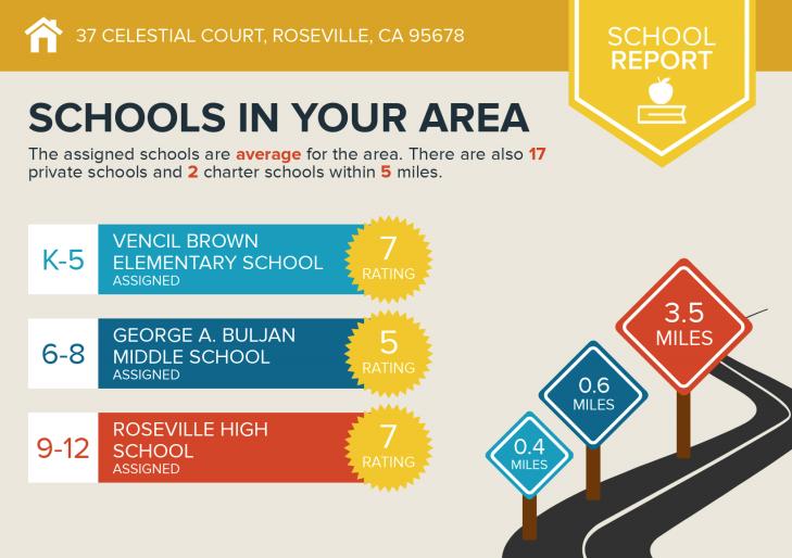schools in highland reserve roseville