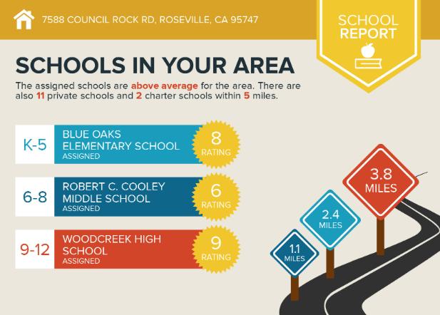 Schools near sun city roseville
