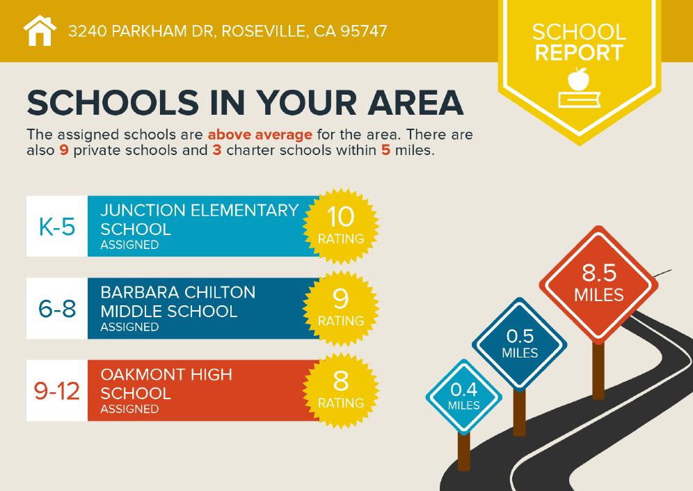 Schools in West Park in Roseville CA