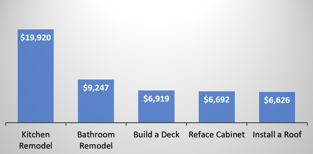 Home Improvement Costs