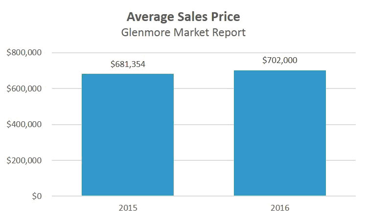 averge sales price