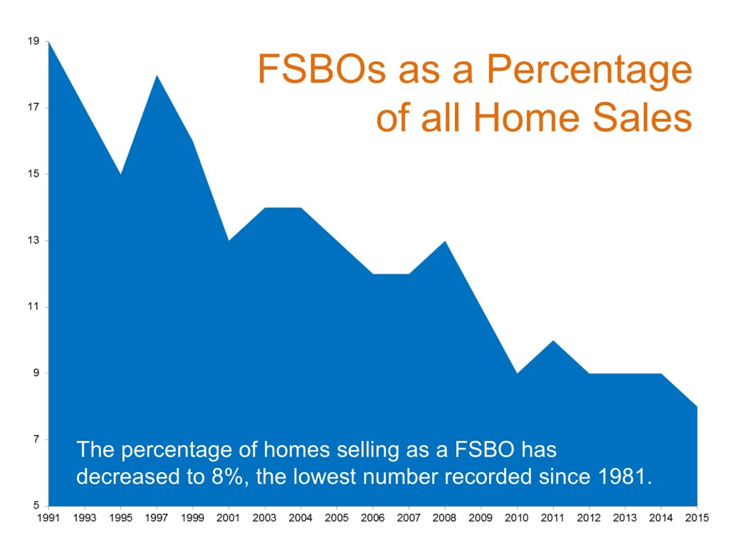 FSBO's As A Percentage of Home Sales