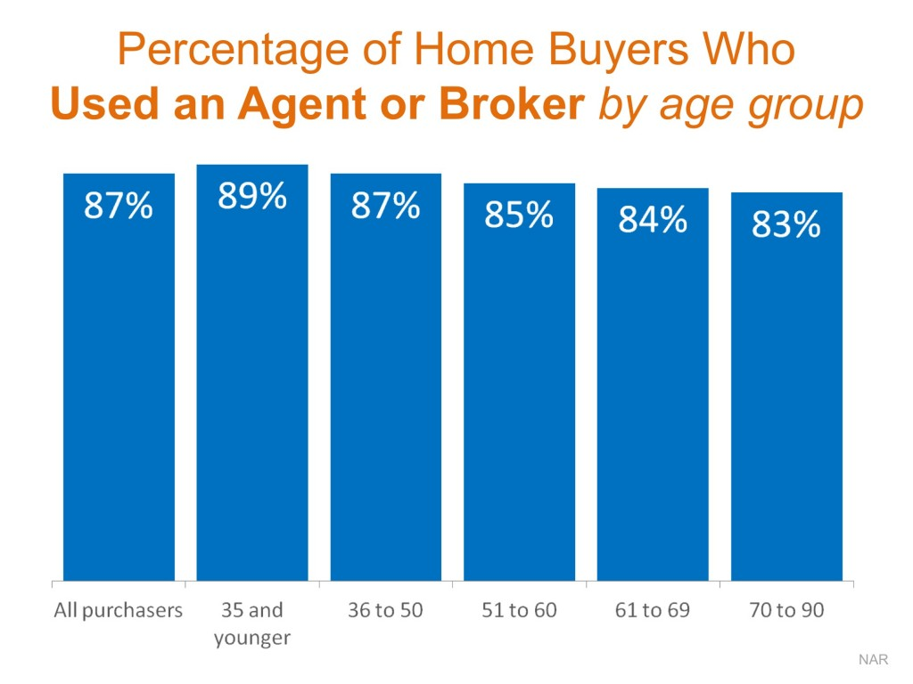 Percentage of Buyers Who Used An Agent or Broker To Buy A Home by Age Groups