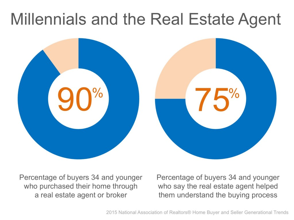 Millenials and the Real Estate Agent