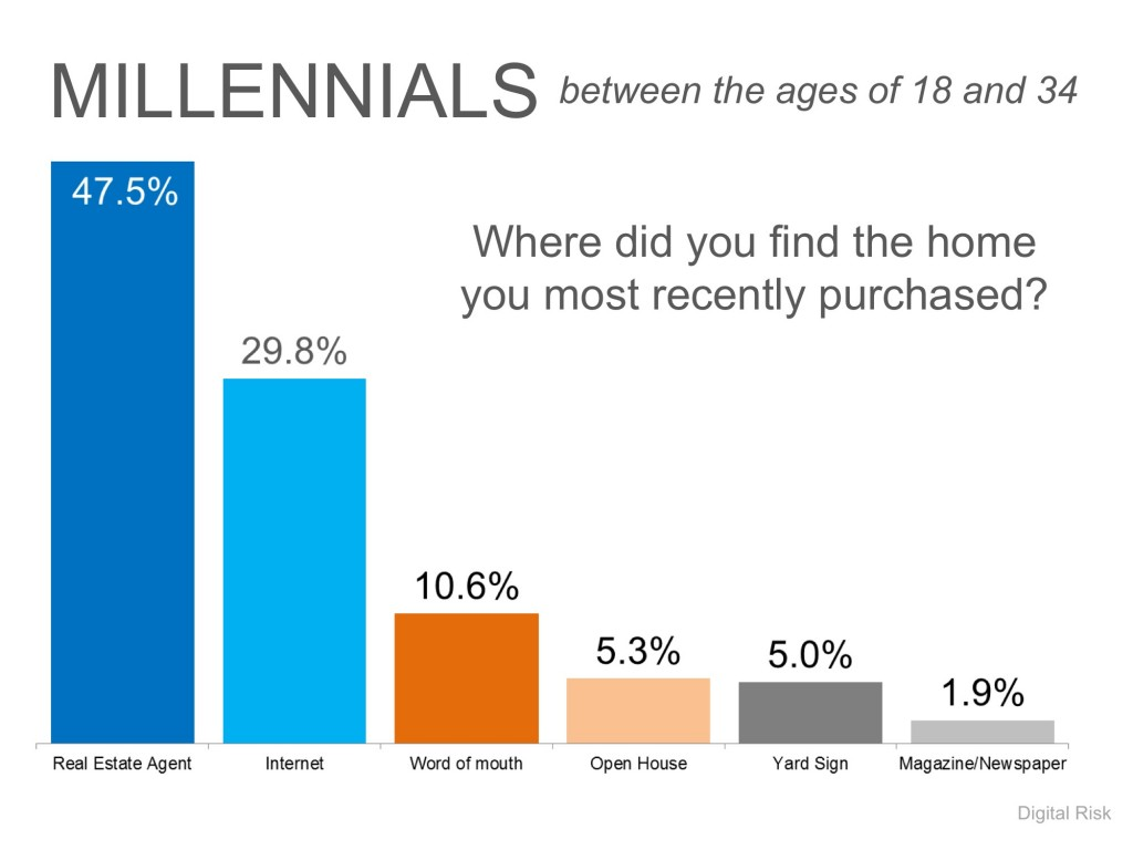 Millenials Between the Ages of 18 and 34