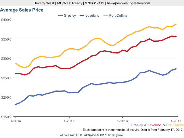 Avg Sales Price in Greeley, Loveland, and Ft. Collins CO