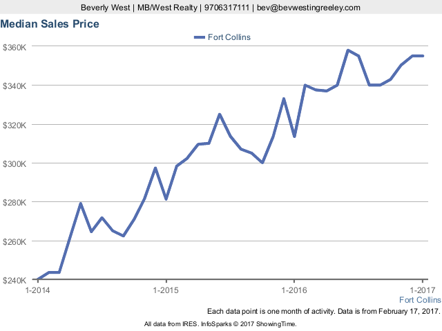 Median Sales Price in Fort Collins CO