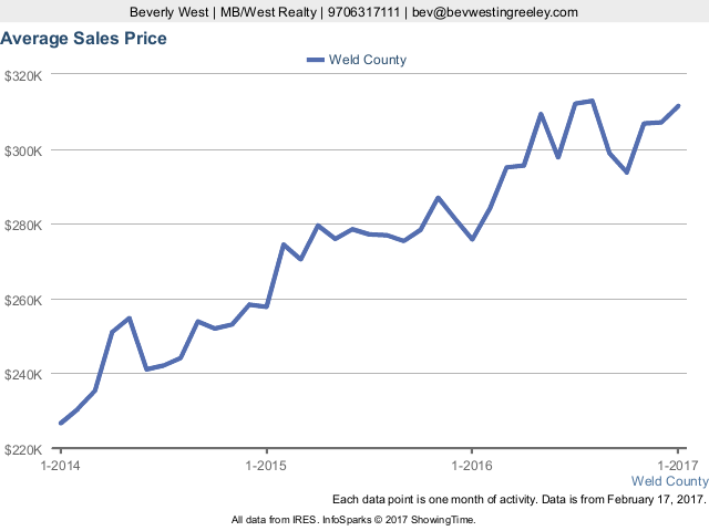 Average  Sales Price in Weld County