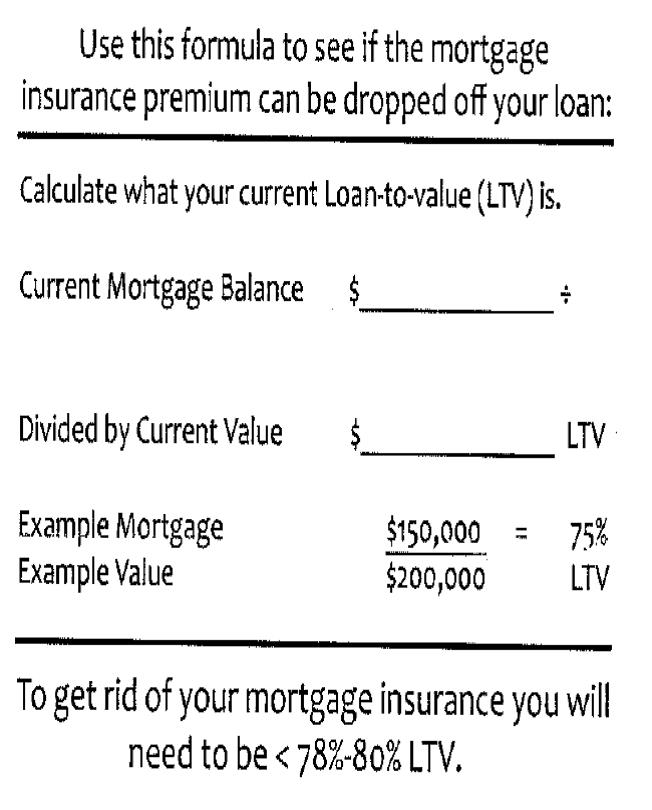 Mortgage Insurance Chart