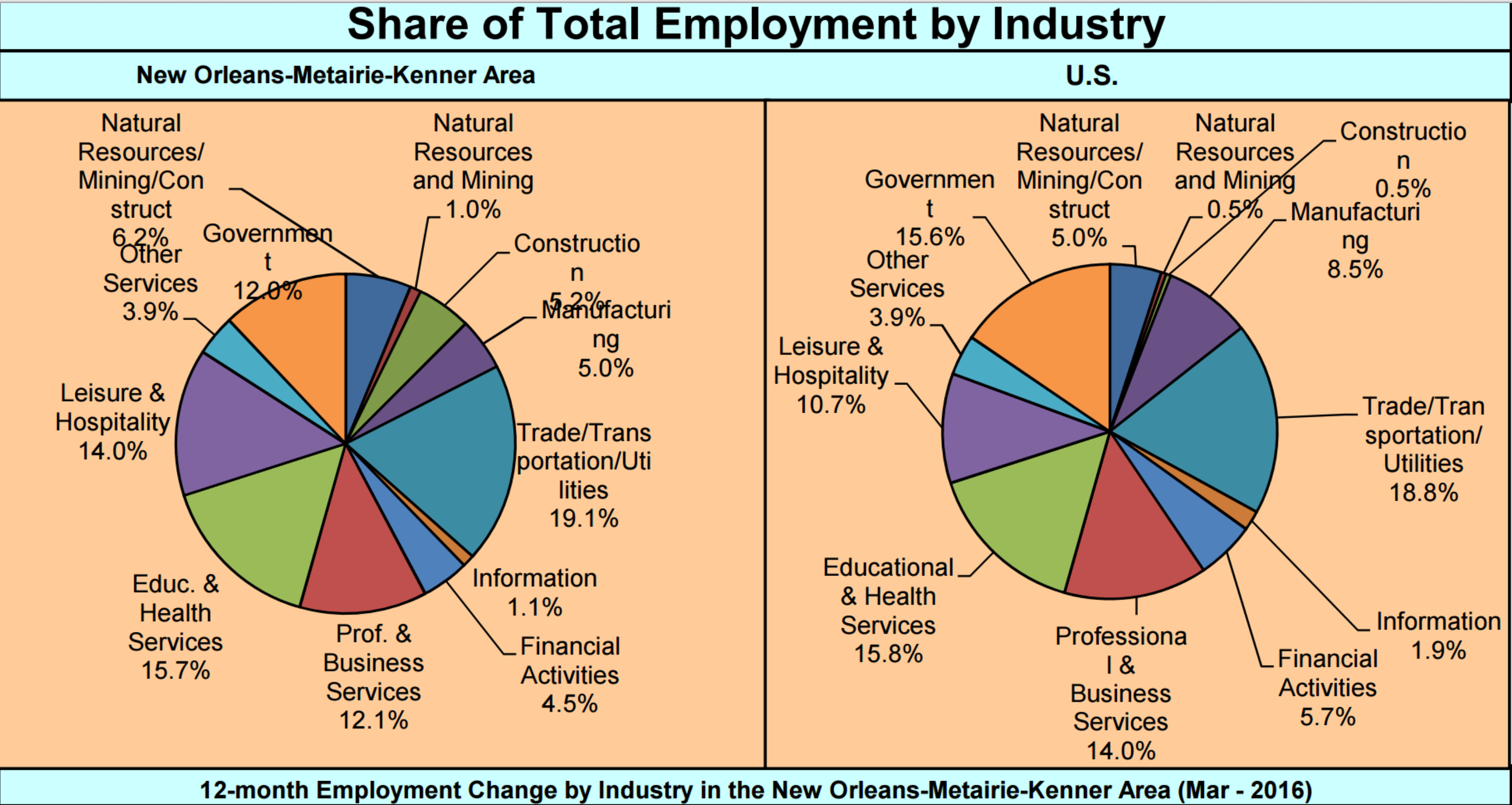 New Orleans BUYERS Employment Graph - Know who your buyers are!