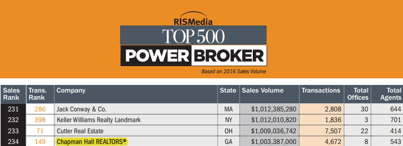 Chapman Hall REALTORS listed as a Top 500 Power Broker{C}<!--cke_bookmark_268S-->{C}<!--cke_bookmark_268E-->