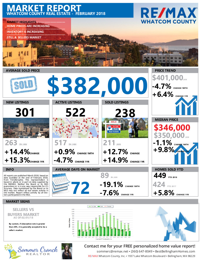 Whatcom County Real Estate Market Report