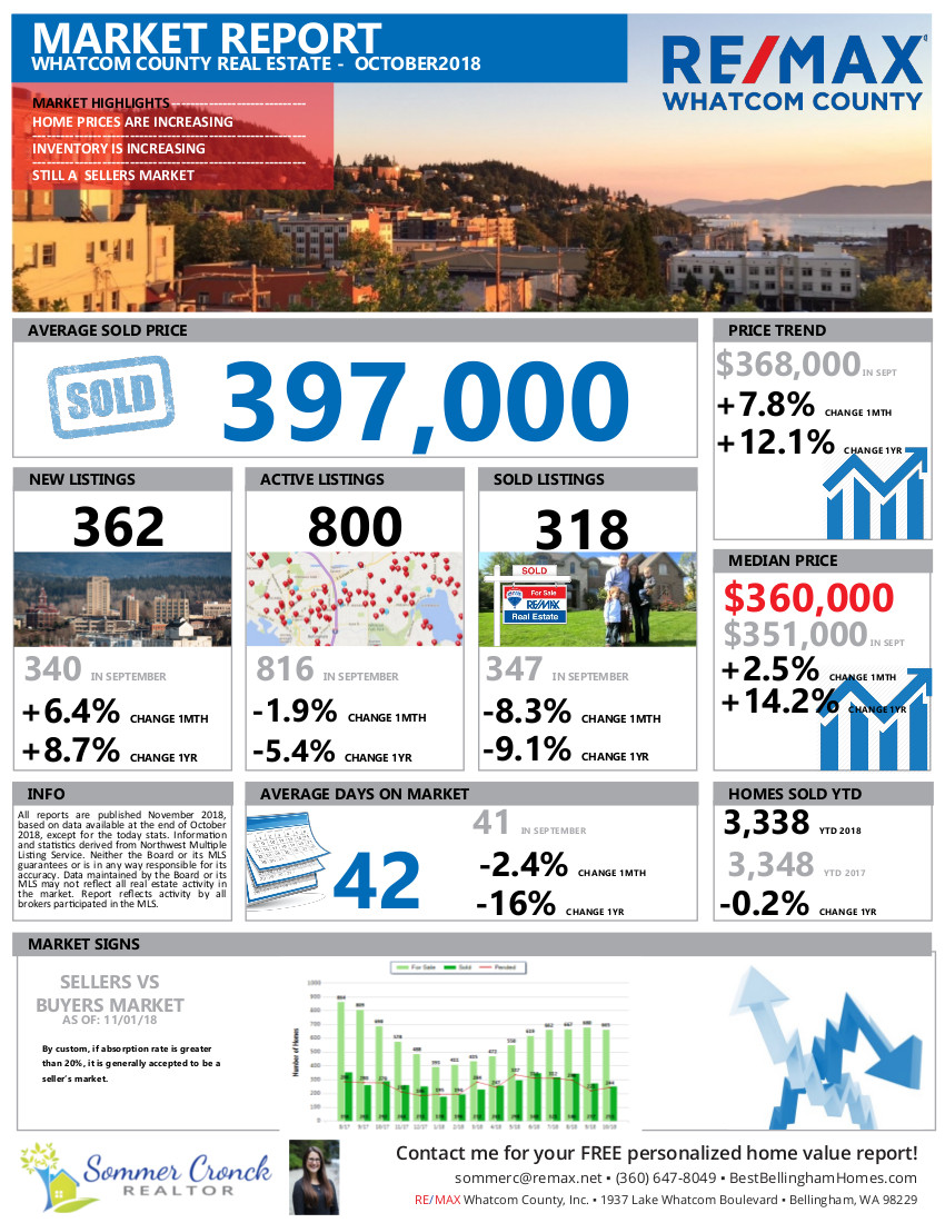 Whatcom County Real Estate Market Report