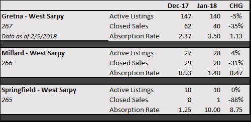 Sarpy County Real Estate stats