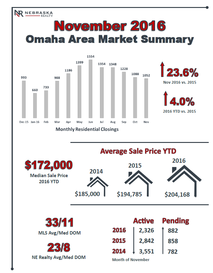 Nebraska Realty Nov 2016 Market Summary