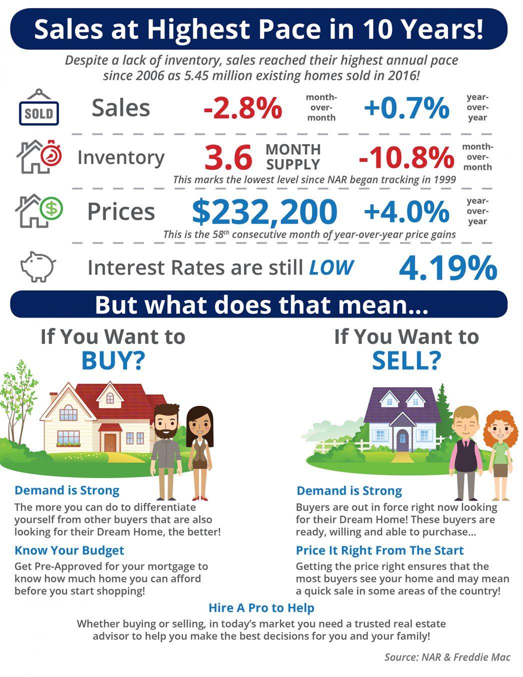 Toledo Home Sales