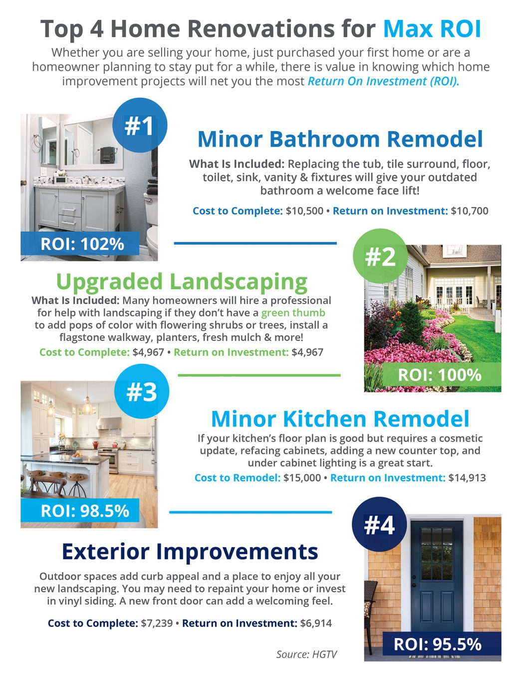 Top Home Renovations