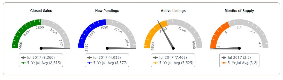 Tampa Bay Real Estate Market Update July 2017