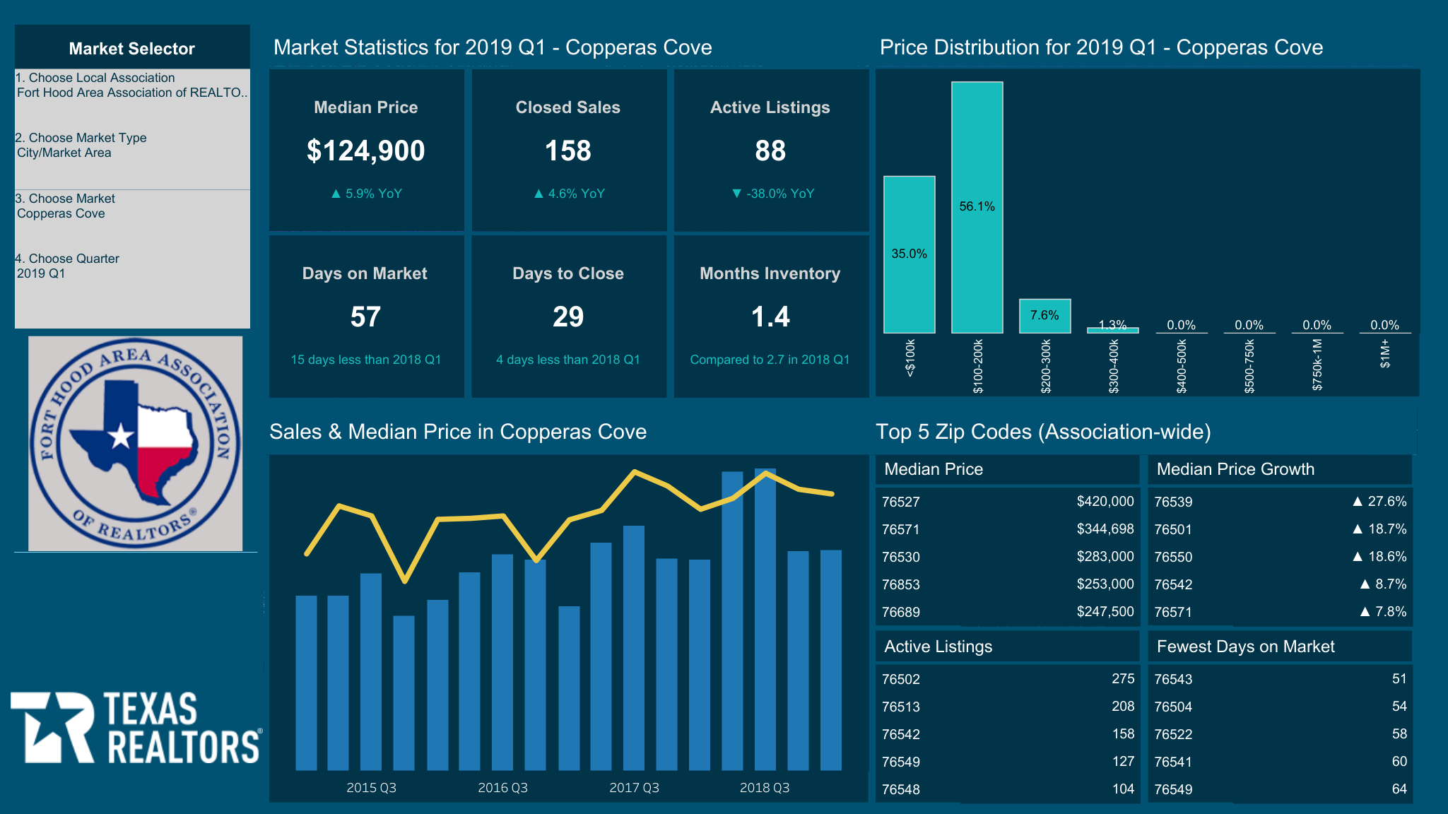 Coppers Cove Real Estate Market Report