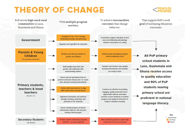 Theory of change how education changes the course of student's lives