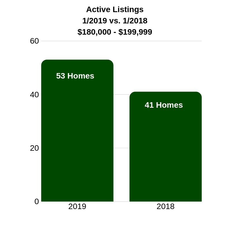 Graph showing number of active listings January 2019 vs January 2018.  Information discussed in blog