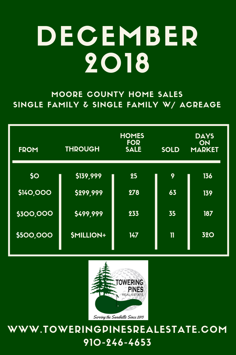 Moore County Home Sales Statistics