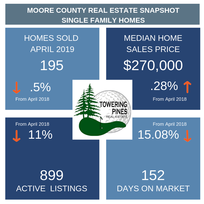 Moore County Real Estate Statistics Described in Blog Post Below