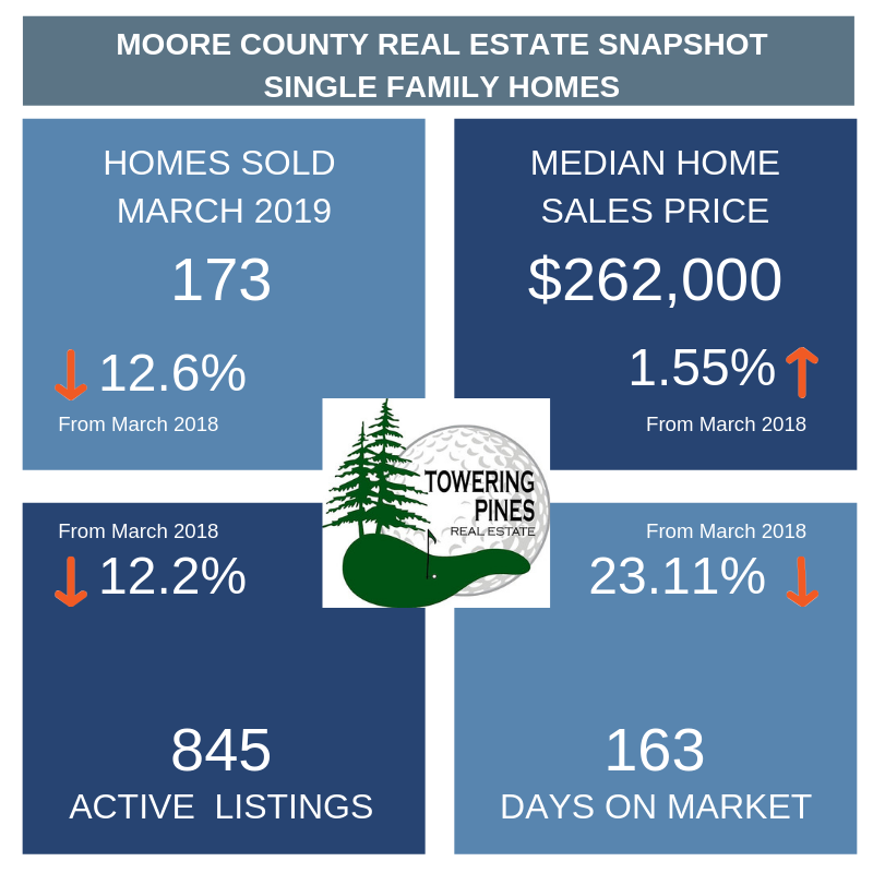 A graph of home sales statistics for March