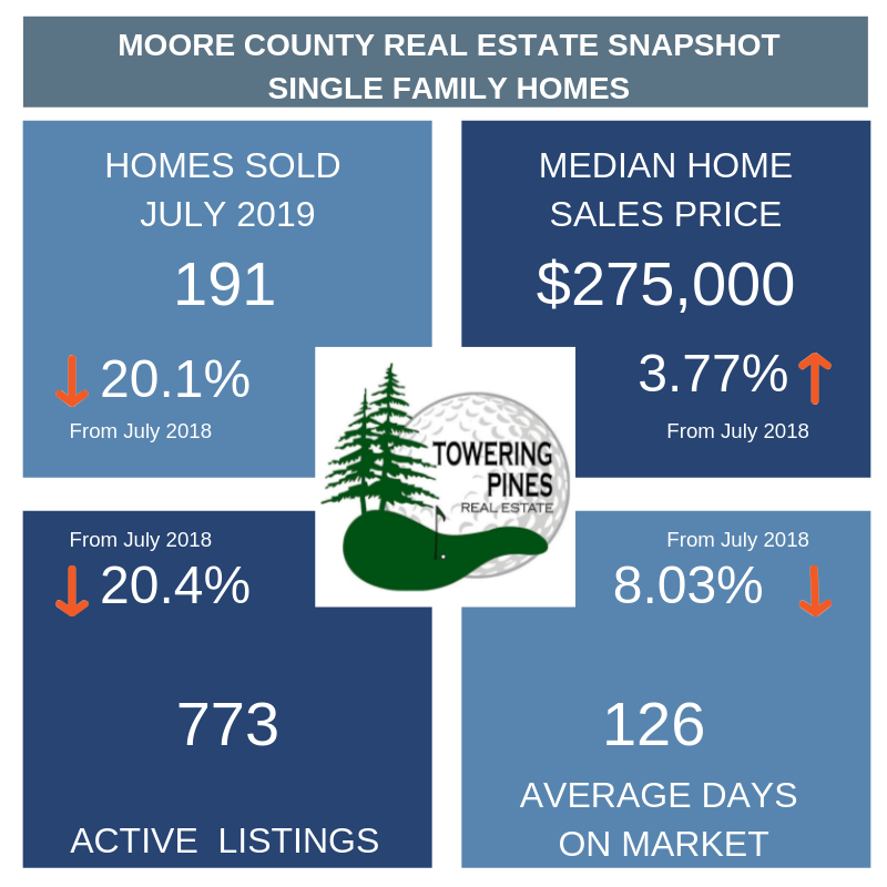 Moore County Real Estate statistics explained in blog post