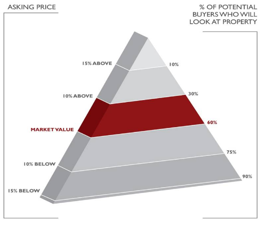 Relationship between asking price and % of potential buyers who will look at property
