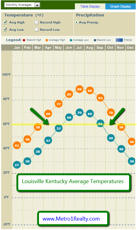 Louisville_Average_Temperatures