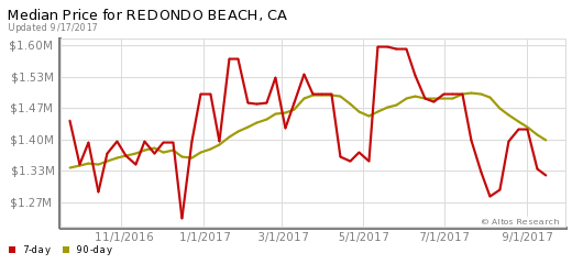 Median Price of homes in Redondo Beach, CA. Measured on January 24 2014.
