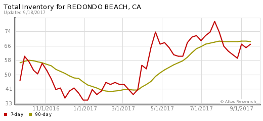 Inventory of homes in Redondo Beach, CA. Measured on January 24 2014.