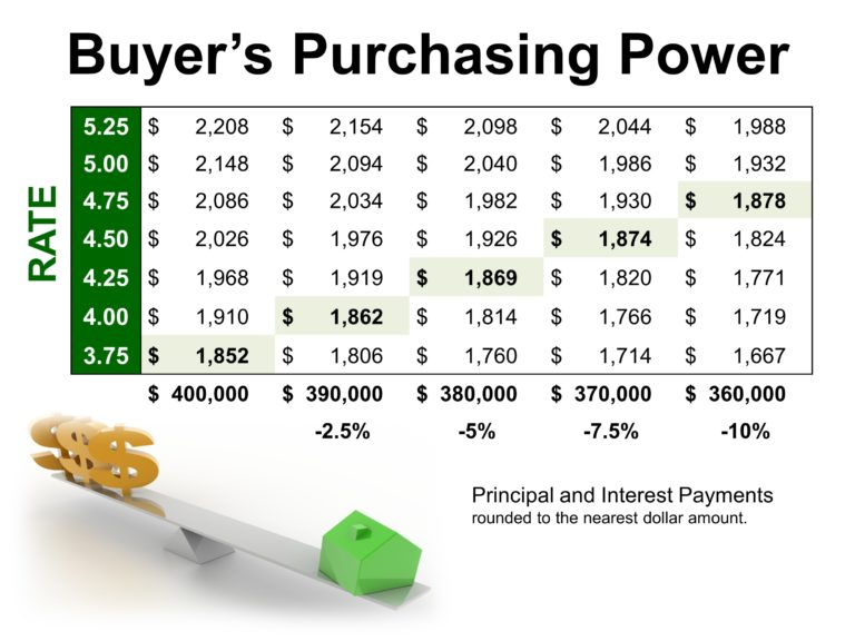 Home Buyer Principal and Interest payments at different interest rates Dave Martin Realty Group Northern Virginia Buyer Agent