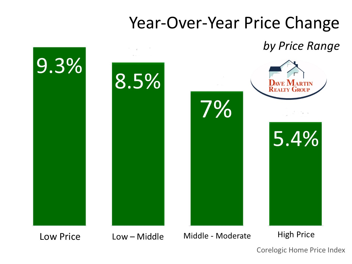 How much has your home value increased this year graph Northern Va real estate agent