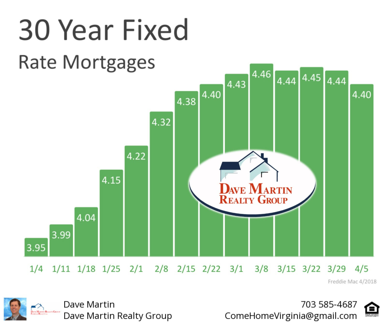 mortgage rates have begun to level off northern Virginia real estate buyer seller dave martin www.comehomevirginia.com
