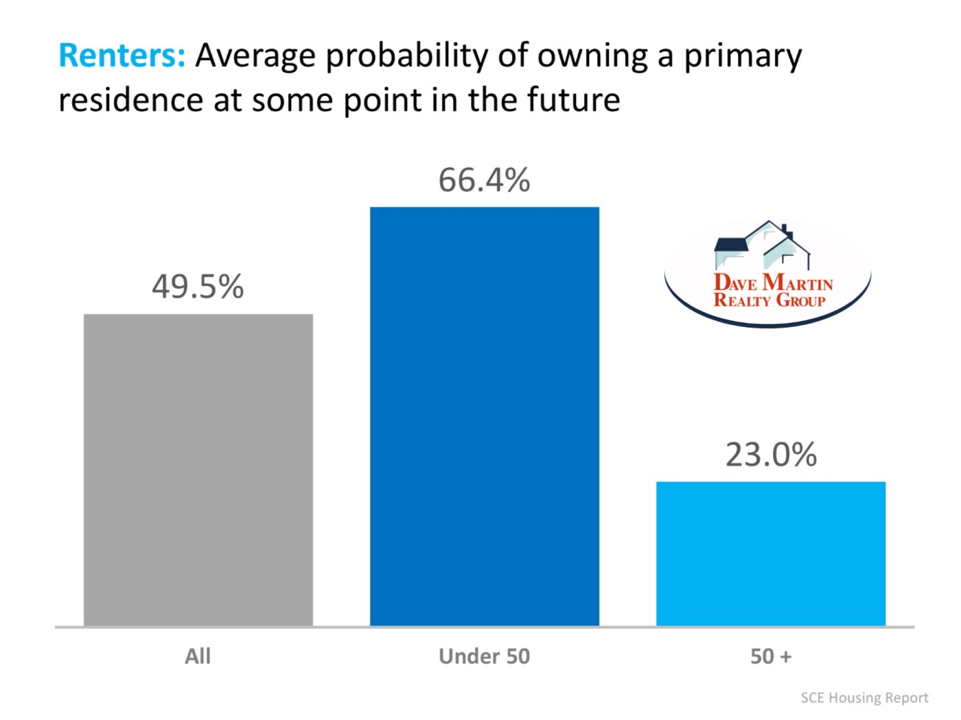 Most renter would prefer to own their home rather than rent including Millennials