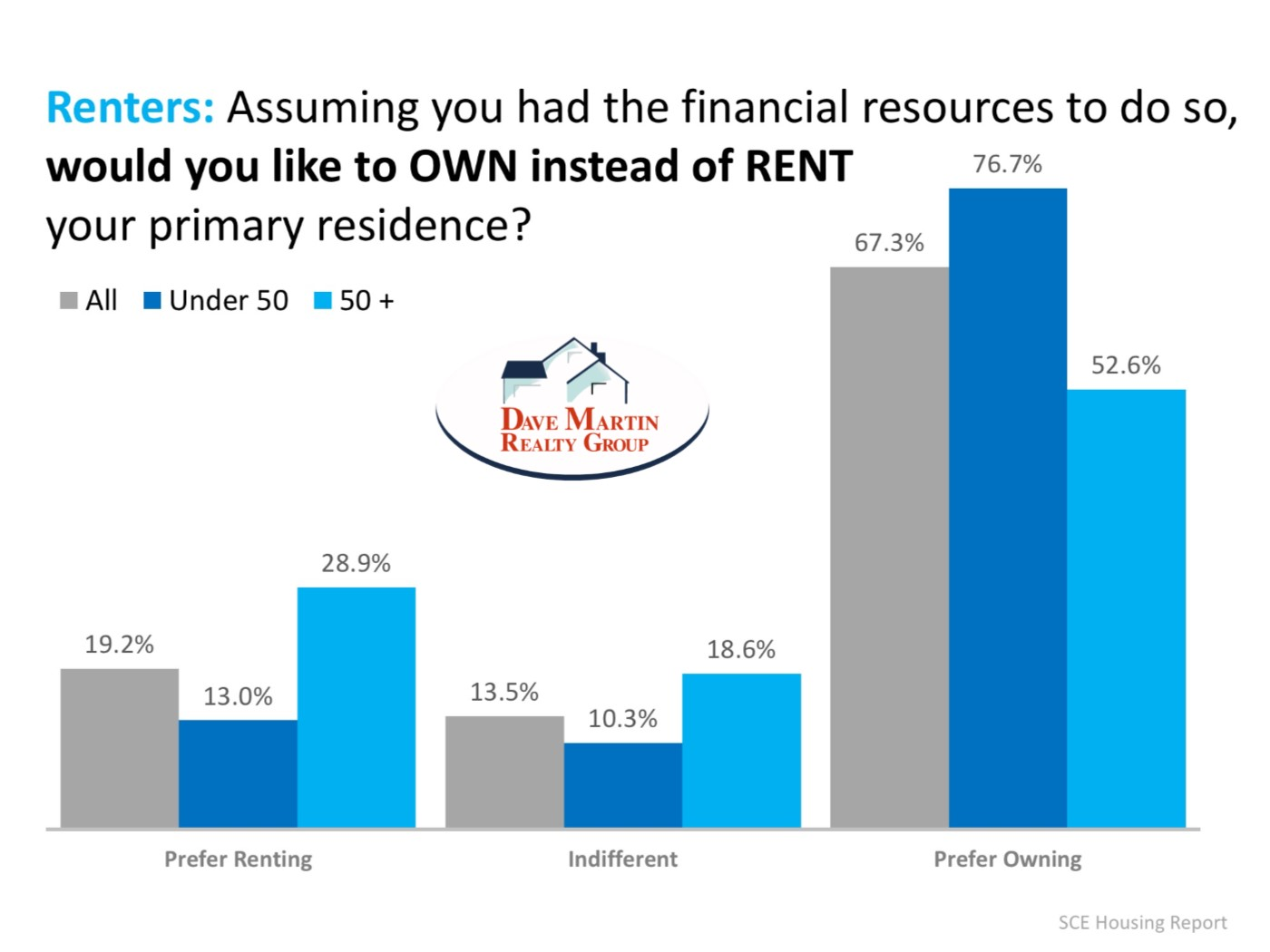 Millennial's and others prefer to own their own home rather than rent survey indicates this is strongest among those under 50 years of age Home buying