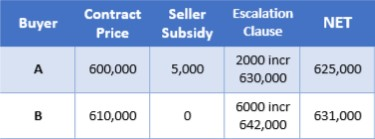 Escalation Clause Example Understanding how they work Northern Virginia Real Estate Home Buyer Seller Expert Tips (Table 1)