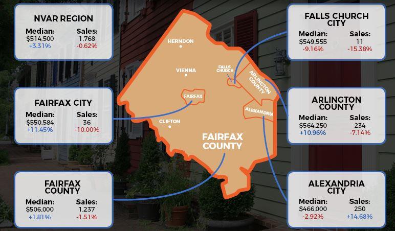 Northern Virginia Real Estate Market Statistics March 2018 for Alexandria, Arlington, Falls Church, Fairfax