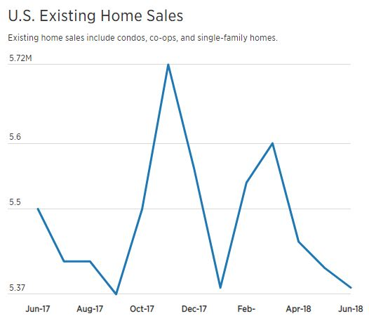 National Existing Home Sales Chart Month 2017 2018