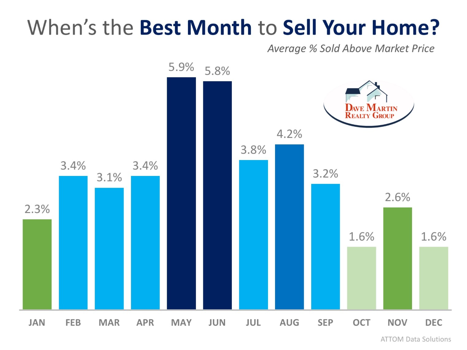 Home Owners When is the best time to sell your house what month is best for home selling