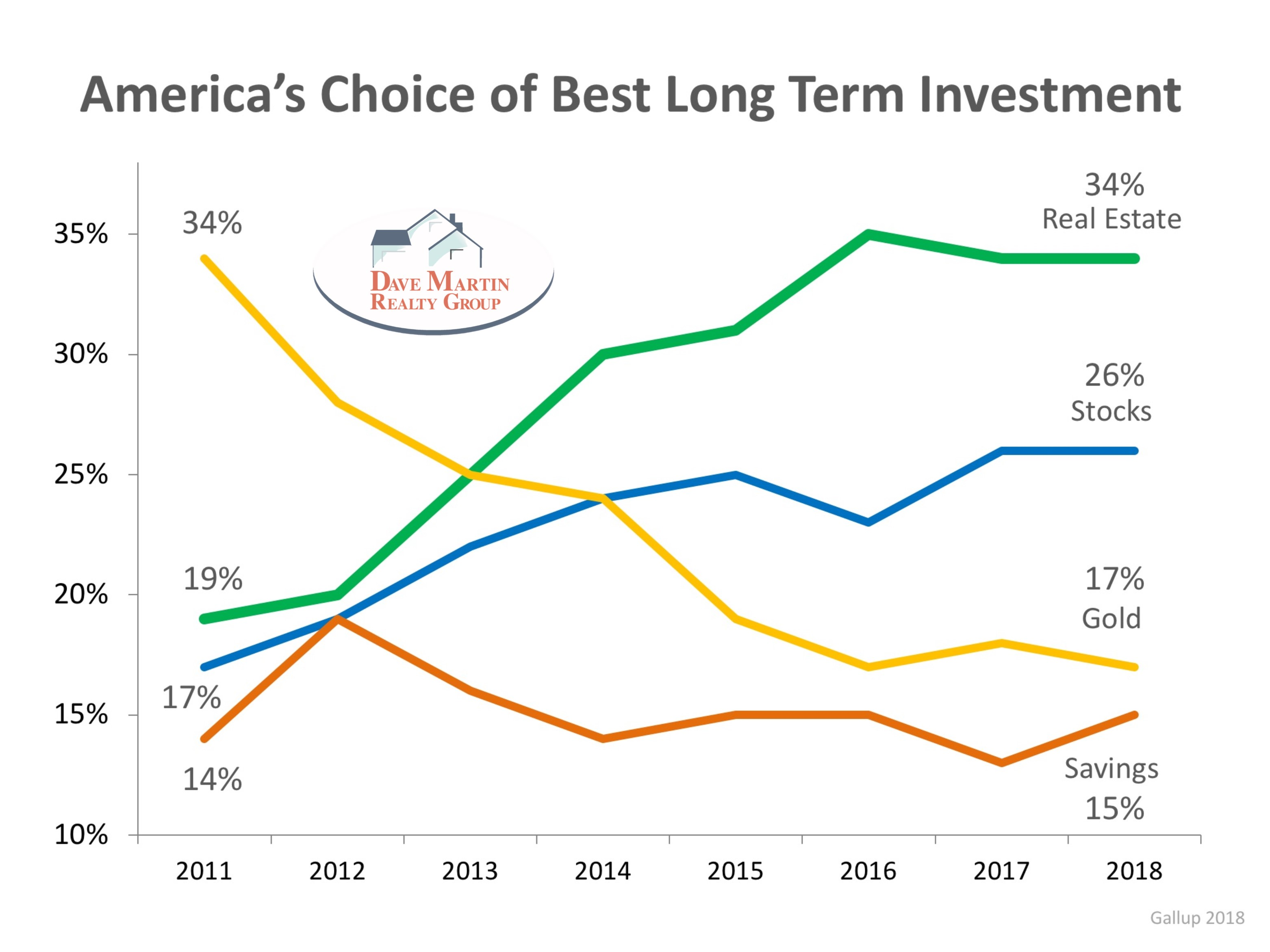 Gallop poll real estate tops list of best investment vehicles for the fifth year in a row