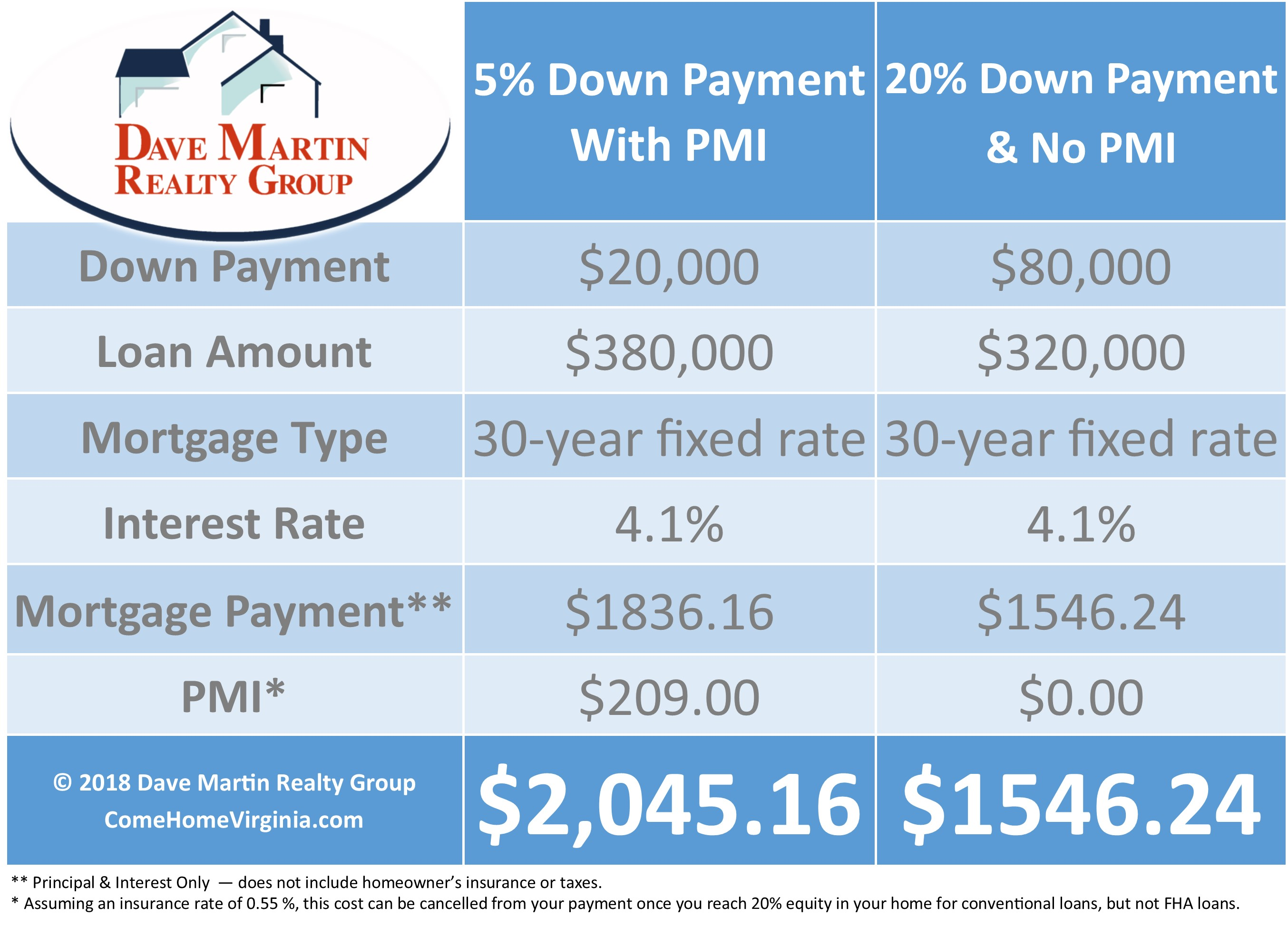 PMI Private Mortgage Insurance definition Runnymeade Alexandria Va 22310 Real Estate agent Dave Martin
