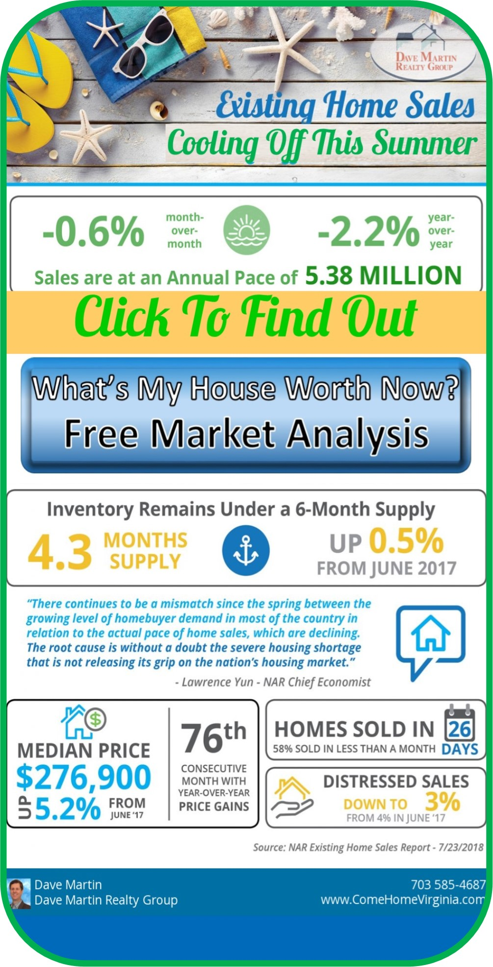 Hot Summer Home Sales of existing homes cool Dave Martin Realtor Northern Virginia Buyer Agent Listing Specialist Market Value