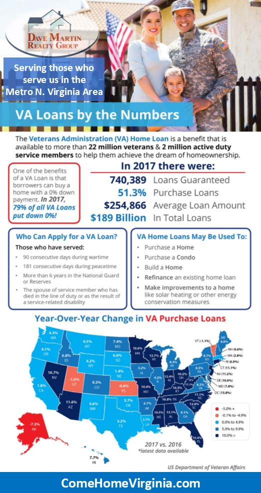 VA Loan Veterans Benefits and Home Ownership by the numbers INFOGRAPHIC Northern Virginia Buyer Agent