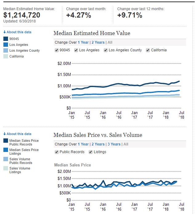 Westchester CA Real Estate 60 Das Market Stats