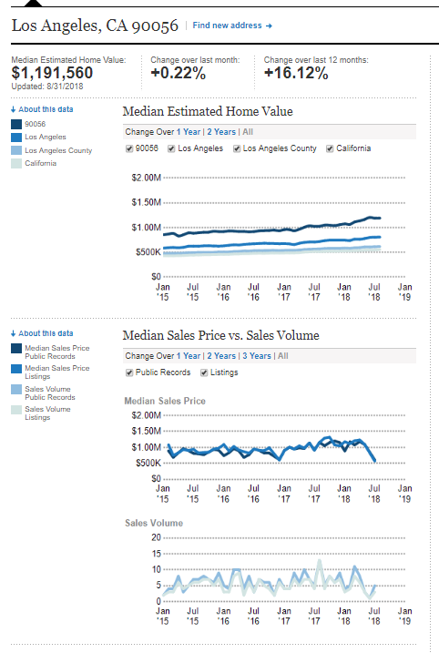 Ladera Heights 90 Das Real Estate Market Stats